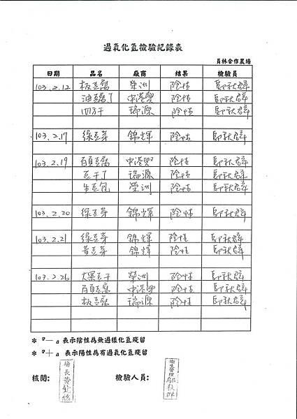 過氧化氫檢驗紀錄表---102學年下學期第3周