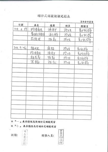 硼砂及硼酸檢驗紀錄表---102學年下學期第7周