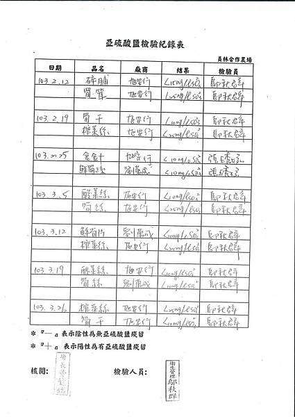 亞硝酸鹽檢驗紀錄表---102學年下學期第7周