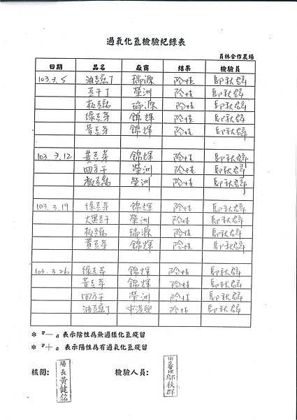過氧化氫檢驗紀錄表---102學年下學期第7周
