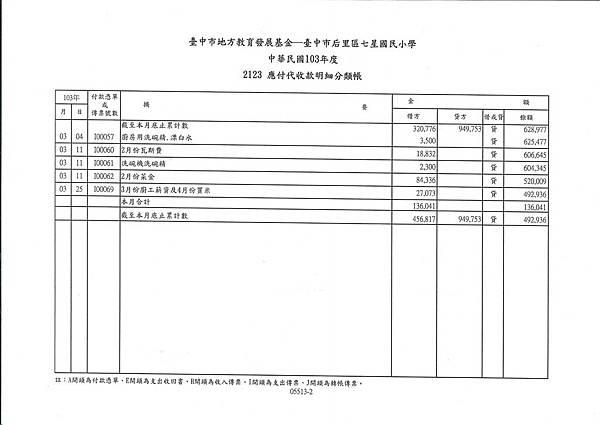 103年午餐收支表---3月