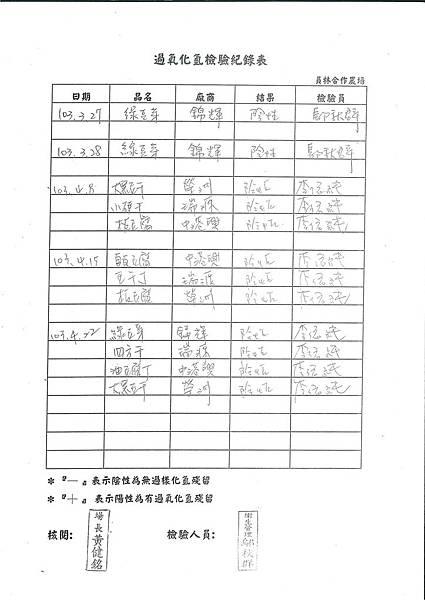 過氧化氫檢驗紀錄表---102學年下學期第11周