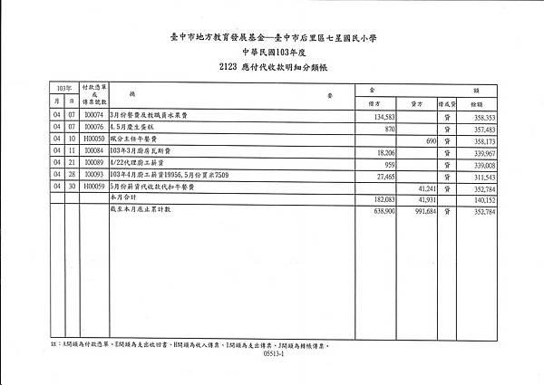 103年午餐收支表---4月