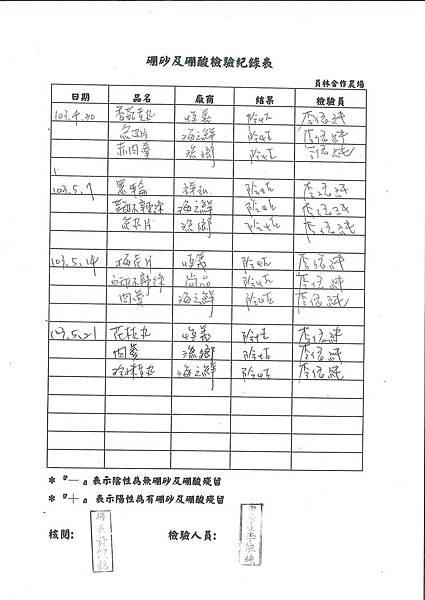 硼砂及硼酸檢驗紀錄表---102學年下學期第15週