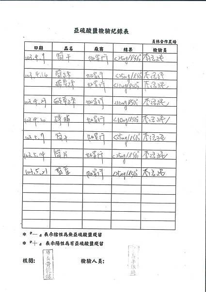 亞硝酸鹽檢驗紀錄表---102學年下學期第15週