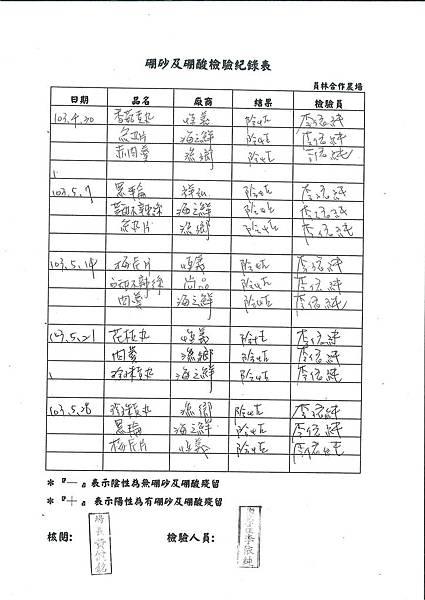 硼砂及硼酸檢驗紀錄表---102學年下學期第16週