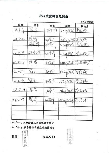 亞硝酸鹽檢驗紀錄表---102學年下學期第16週
