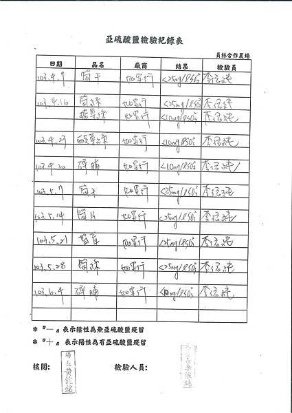 亞硝酸鹽檢驗紀錄表---102學年下學期第17週