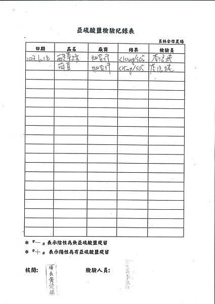 亞硝酸鹽檢驗紀錄表---102學年下學期第19週