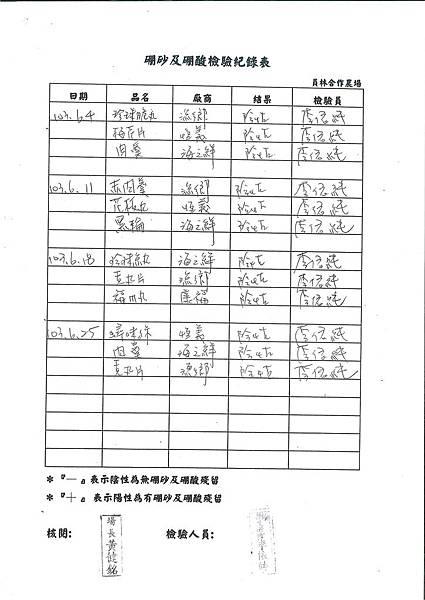 硼砂及硼酸檢驗紀錄表---102學年下學期第20週