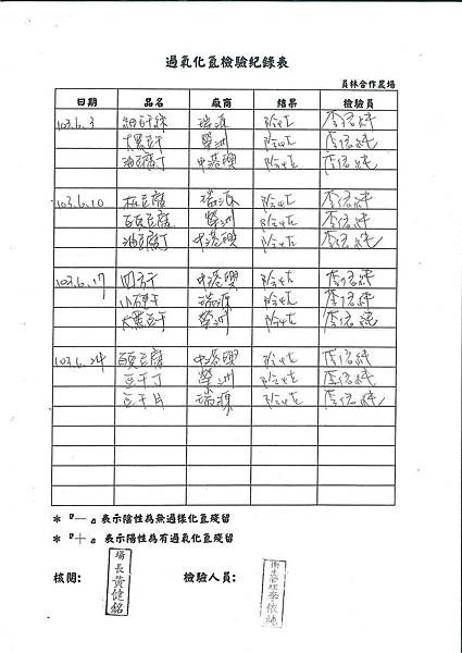 過氧化氫檢驗紀錄表---102學年下學期第20週