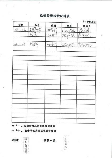 亞硝酸鹽檢驗紀錄表---102學年下學期第20週