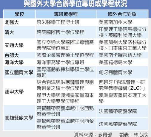 2015年03月12日教部核准8大學 與國外名校合開學程