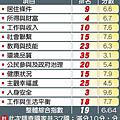 2015年09月01日主計總處表示國民幸福指數 我居亞洲第一