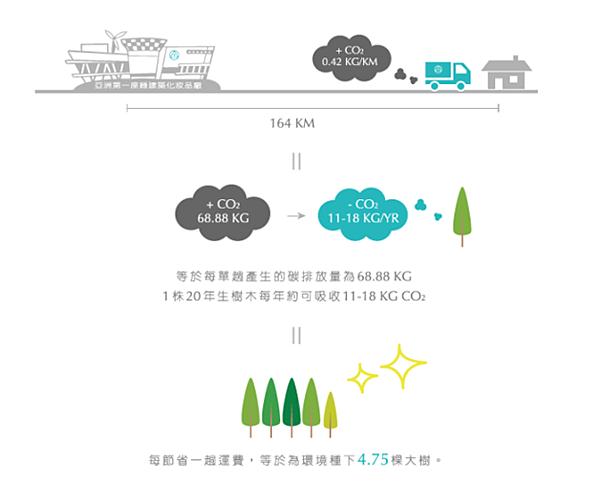 運輸圖表-2.PNG