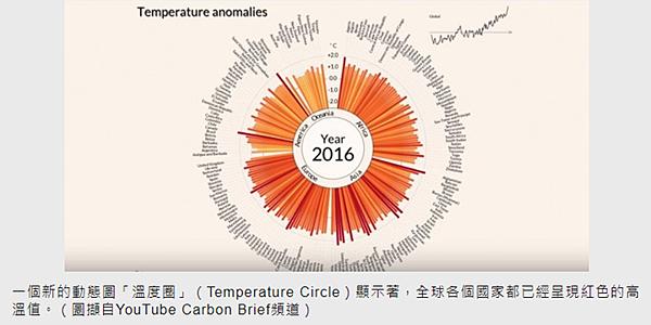 氣溫圖表-1.PNG