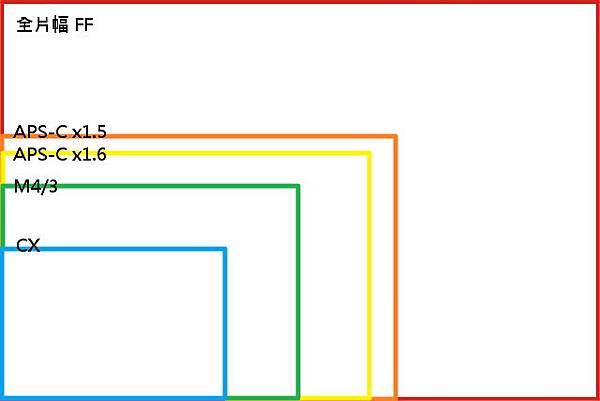 感光元件片幅.jpg