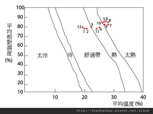 小琉球氣候