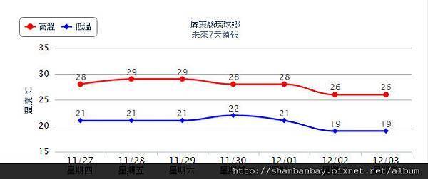 琉球鄉一周天氣預報