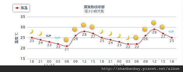 11月27日溫度
