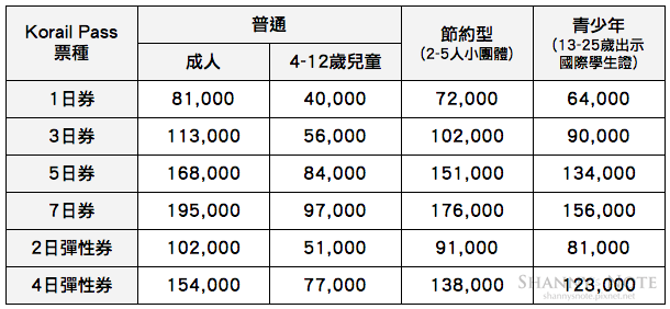 Korail Pass通票種類價格02.png