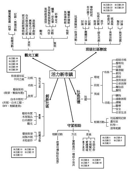 03 2A主題網架構 教冊格式範例圖.jpg