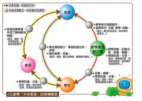 E化教學_未來教室的架構概念.jpg