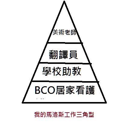 馬斯洛工作三角型