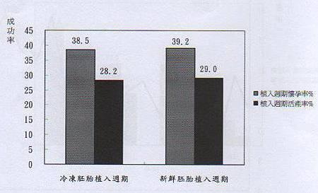 009-衛生署公佈全國新鮮與冰凍胚胎的懷孕率與活產率(97}
