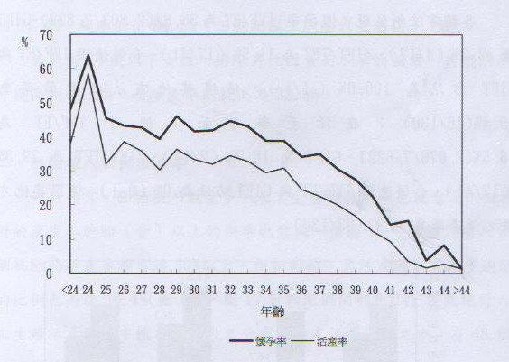 008-衛生署公佈全國人工生殖懷孕率與活產率(97)