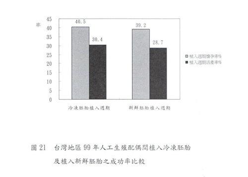 003-冷凍及新鮮胚胎成功率