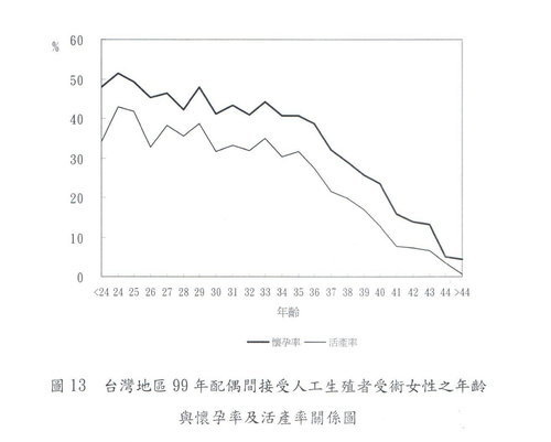 002-年齡懷孕率及活產率