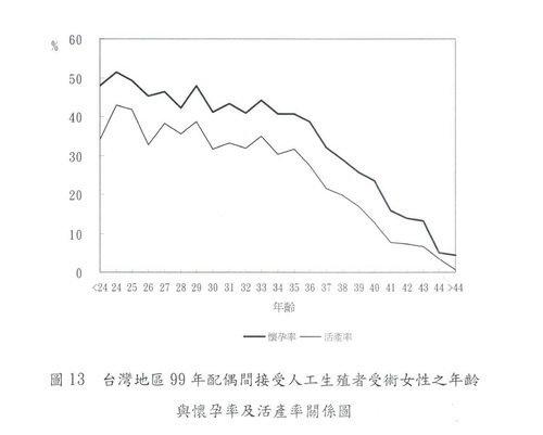 002-99年懷孕率及活產率.jpg