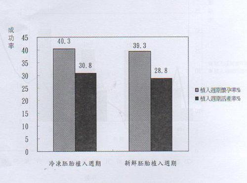 005-衛生署公佈全國冷凍及新鮮胚胎懷孕率及活產率(98).jpg