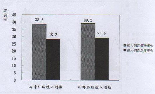 009-衛生署公佈全國新鮮與冰凍胚胎的懷孕率與活產率(97}.jpg