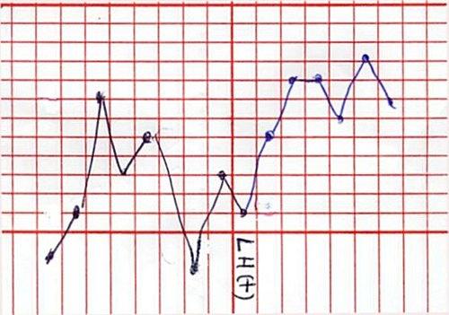 014-基礎體溫表去找排卵日是不準確的.jpg