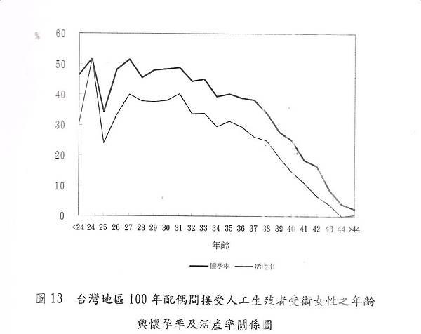 023-100年懷孕率及活產率