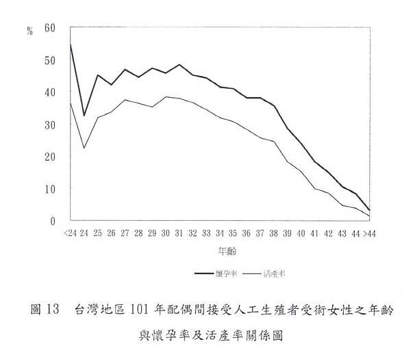 025-台灣地區101年人工生殖女性之年齡與懷孕率及活產率