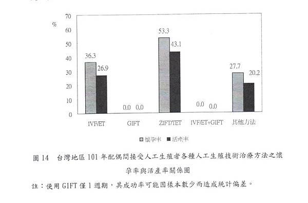 026-台灣地區101年人工生殖技術治療方法之懷孕率與活產率