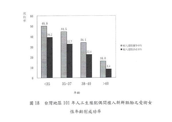 027-台灣地區101年植入新鮮胚胎女性年齡別成功率