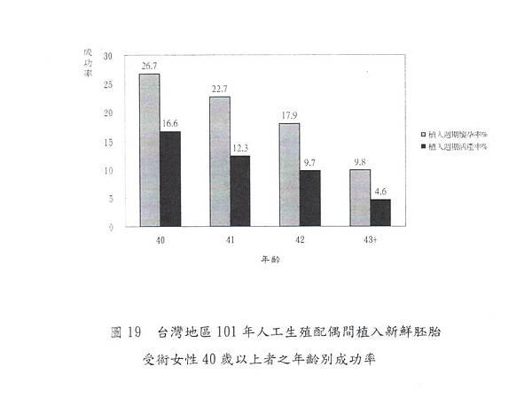 028-台灣地區101年直入新鮮胚胎女性40歲以上年齡別成功率