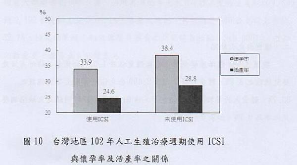 034-台灣地區102年人工生殖治療周期使用ICSI與懐孕率及活產率之關係