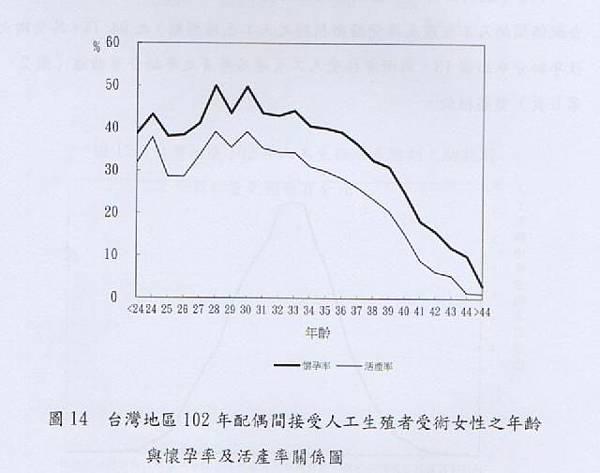 台灣地區102年配偶間接受人工生殖者受術女性之年齡與懷孕率及活產率