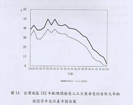 035-台灣地區102年配偶間接受人工生殖者受術女性之年齡與懷孕率及活產率