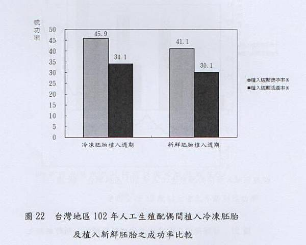 036-臺灣地區102年人工生殖配偶間植入冷凍胚胎及植入新鮮胚胎之成功率比較