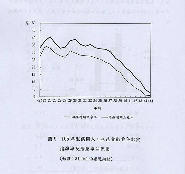 043-台灣地區105年配偶間接受人工生殖者受術女性之年齡與懷孕率及活產率關係圖.jpg
