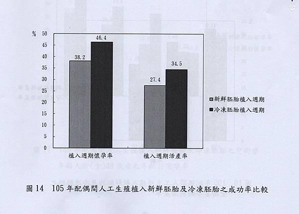 044-臺灣地區105年人工生殖配偶間植入冷凍胚胎及植入新鮮胚胎之成功率比較.jpg