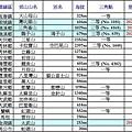 台灣小百岳_200323_頁面_5.jpg