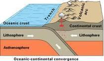 海洋大陸板塊碰撞