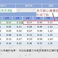 from Stockq 總經數字